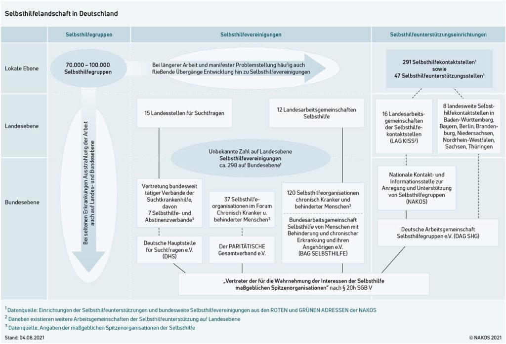 Schaubild der Selbsthilfelandschaft Deutschlands