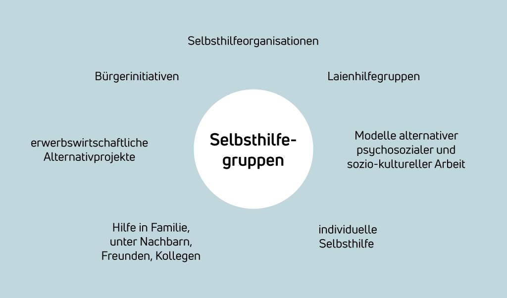 Schaubild Selbsthilfegruppen und weitere Formen